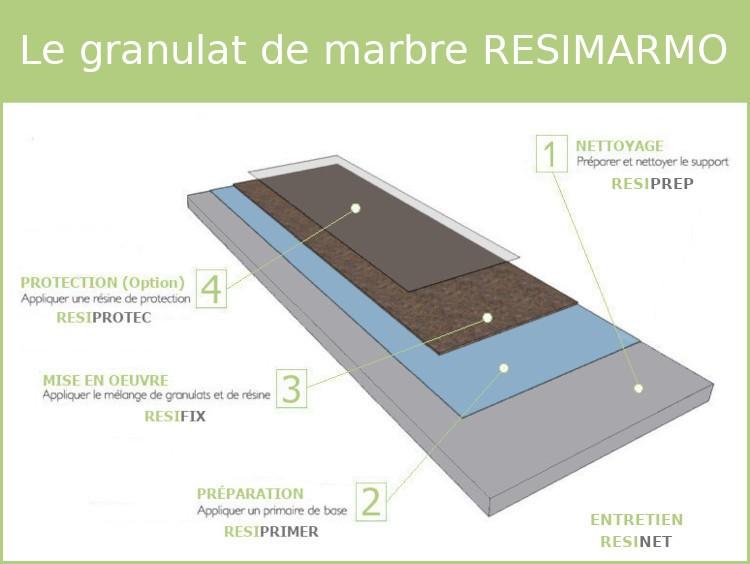 Le primaire d'accrochage - Le granulat de marbre RESIMARMO
