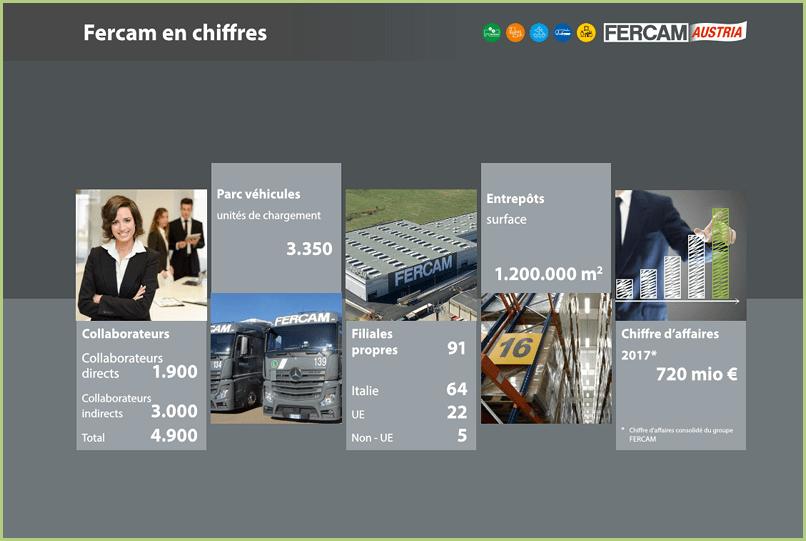 Les transporteurs - FERCAM les chiffres