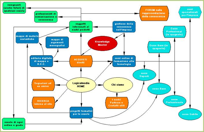 Plan d'un site web